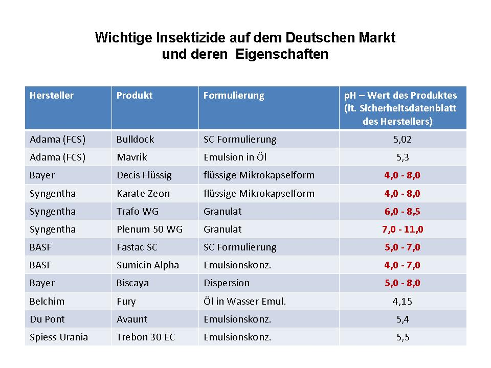 Insektizide auf dem Deutschen Markt